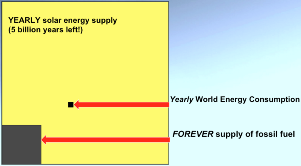 A chart that shows 5 billion years of solar power left vs very small amounts of fossil fuel left in comparison
